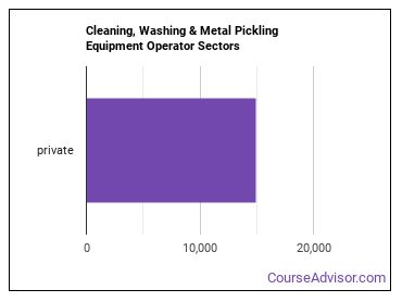 Cleaning, Washing & Metal Pickling Equipment Operator Sectors