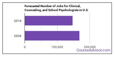 Forecasted Number of Jobs for Clinical, Counseling, and School Psychologists in U.S.
