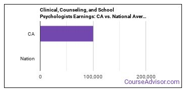 Clinical, Counseling, and School Psychologists Earnings: CA vs. National Average