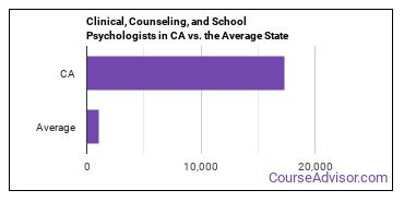 Clinical, Counseling, and School Psychologists in CA vs. the Average State