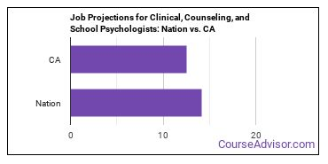 Job Projections for Clinical, Counseling, and School Psychologists: Nation vs. CA