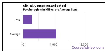 Clinical, Counseling, and School Psychologists in ME vs. the Average State