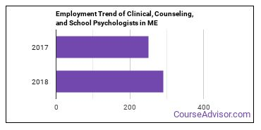 Clinical, Counseling, and School Psychologists in ME Employment Trend