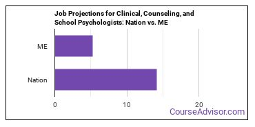 Job Projections for Clinical, Counseling, and School Psychologists: Nation vs. ME