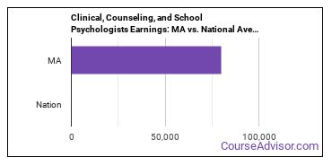 Clinical, Counseling, and School Psychologists Earnings: MA vs. National Average