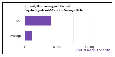 Clinical, Counseling, and School Psychologists in MA vs. the Average State