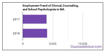 Clinical, Counseling, and School Psychologists in MA Employment Trend