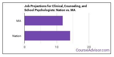 Job Projections for Clinical, Counseling, and School Psychologists: Nation vs. MA