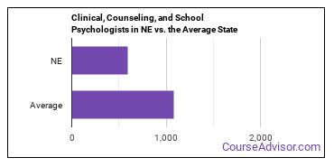 Clinical, Counseling, and School Psychologists in NE vs. the Average State