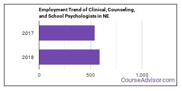 Clinical, Counseling, and School Psychologists in NE Employment Trend