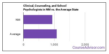 Clinical, Counseling, and School Psychologists in NM vs. the Average State