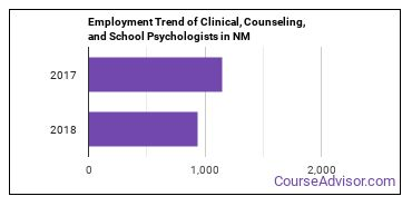 Clinical, Counseling, and School Psychologists in NM Employment Trend