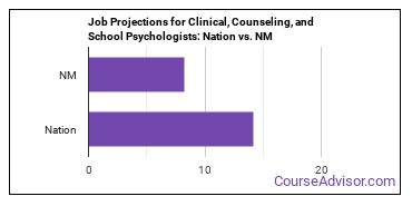 Job Projections for Clinical, Counseling, and School Psychologists: Nation vs. NM