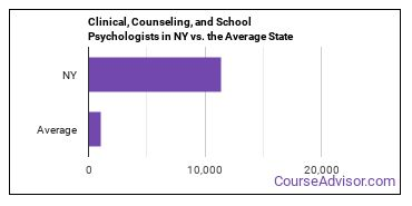 Clinical, Counseling, and School Psychologists in NY vs. the Average State