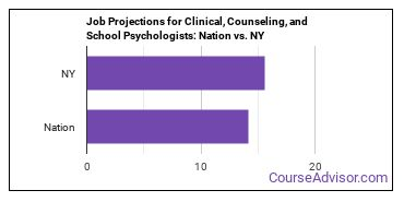 Job Projections for Clinical, Counseling, and School Psychologists: Nation vs. NY