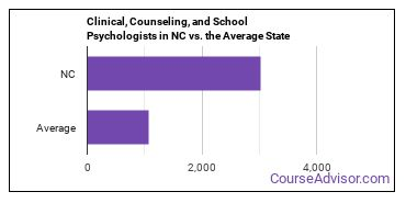 Clinical, Counseling, and School Psychologists in NC vs. the Average State