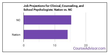 Job Projections for Clinical, Counseling, and School Psychologists: Nation vs. NC