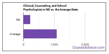 Clinical, Counseling, and School Psychologists in ND vs. the Average State