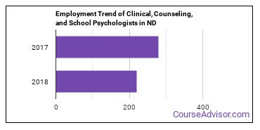 Clinical, Counseling, and School Psychologists in ND Employment Trend