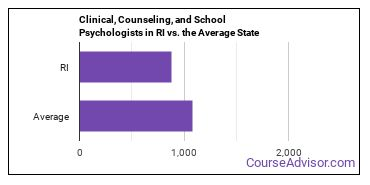 Clinical, Counseling, and School Psychologists in RI vs. the Average State
