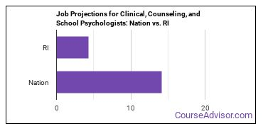 Job Projections for Clinical, Counseling, and School Psychologists: Nation vs. RI