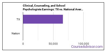 Clinical, Counseling, and School Psychologists Earnings: TX vs. National Average