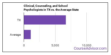 Clinical, Counseling, and School Psychologists in TX vs. the Average State