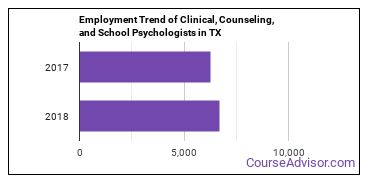 Clinical, Counseling, and School Psychologists in TX Employment Trend