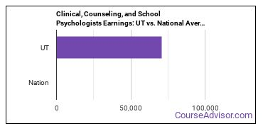 Clinical, Counseling, and School Psychologists Earnings: UT vs. National Average