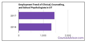Clinical, Counseling, and School Psychologists in UT Employment Trend