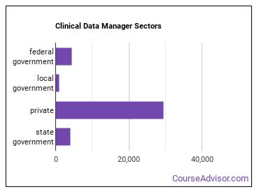 Clinical Data Manager Sectors