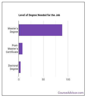 Clinical Nurse Specialist Degree Level