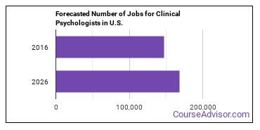 Forecasted Number of Jobs for Clinical Psychologists in U.S.