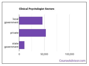 Clinical Psychologist Sectors