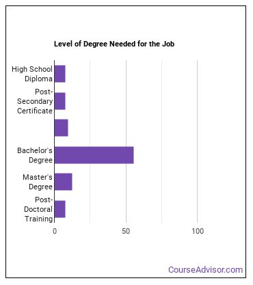 Clinical Research Coordinator Degree Level