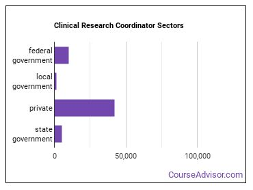 Clinical Research Coordinator Sectors