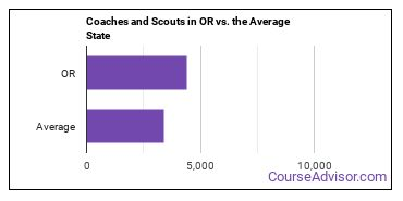 Coaches and Scouts in OR vs. the Average State