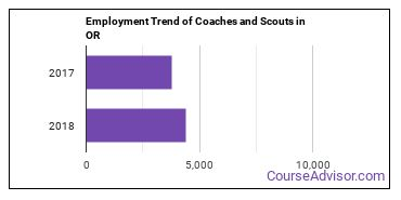 Coaches and Scouts in OR Employment Trend