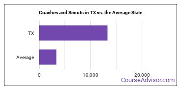 Coaches and Scouts in TX vs. the Average State