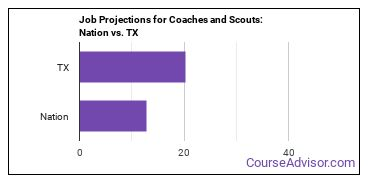 Job Projections for Coaches and Scouts: Nation vs. TX