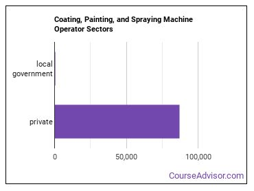 Coating, Painting, and Spraying Machine Operator Sectors