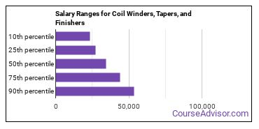 Salary Ranges for Coil Winders, Tapers, and Finishers