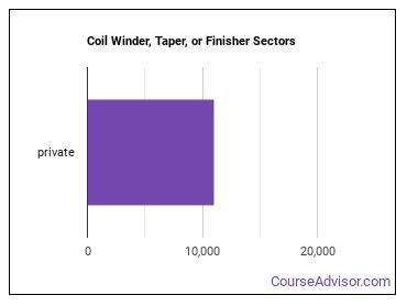 Coil Winder, Taper, or Finisher Sectors