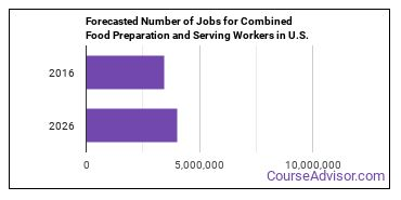 Forecasted Number of Jobs for Combined Food Preparation and Serving Workers in U.S.