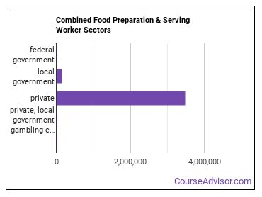 Combined Food Preparation & Serving Worker Sectors