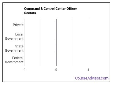 Command & Control Center Officer Sectors