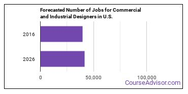 Forecasted Number of Jobs for Commercial and Industrial Designers in U.S.