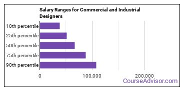 Salary Ranges for Commercial and Industrial Designers