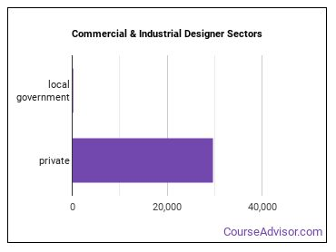Commercial & Industrial Designer Sectors