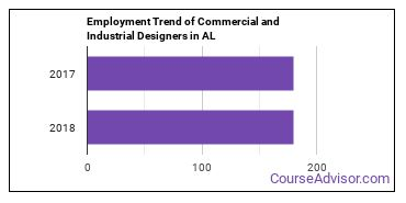 Commercial and Industrial Designers in AL Employment Trend